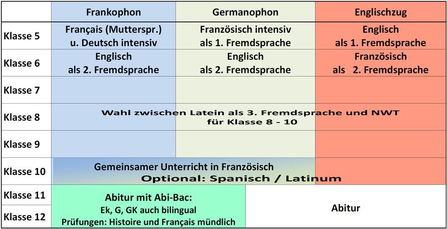 Wagenburggymnasium: Unterricht